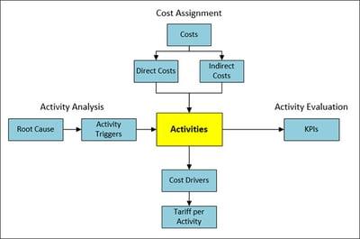 Traditional ABM Model