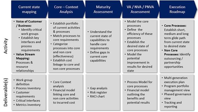 CGN ABM Methodology