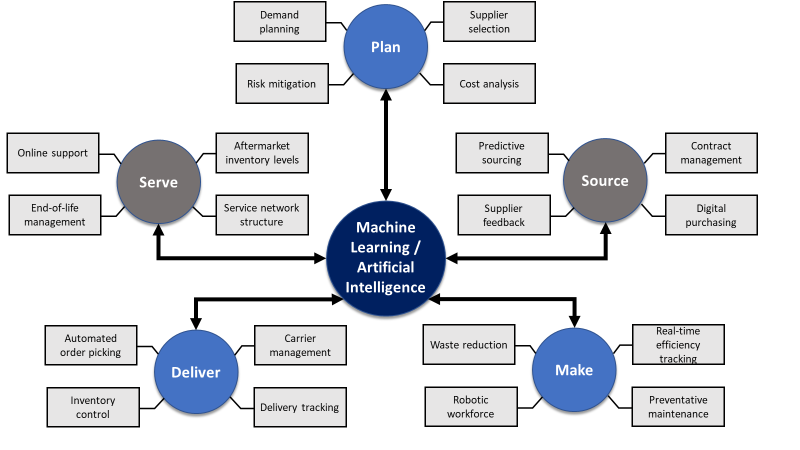 Machine Learning & Artificial Intelligence Pathways