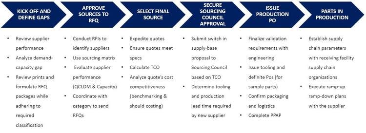 process supply-base switch
