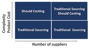 traditional sourcing1