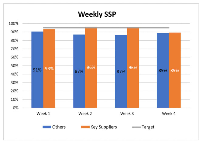 Supplier Shipping Performance