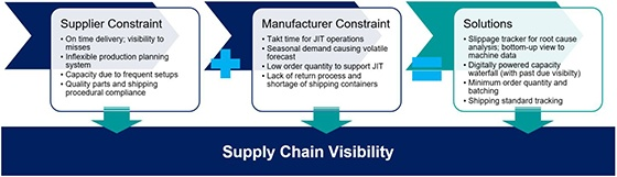 Supply Chain Visibility1